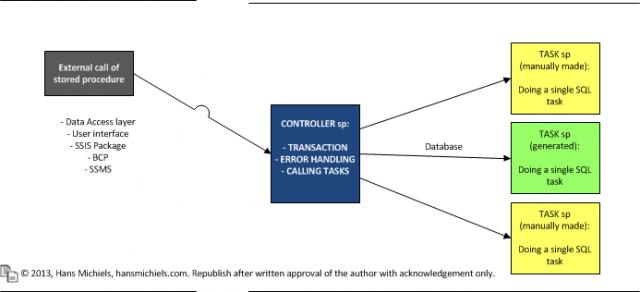 controller_task_design_pattern